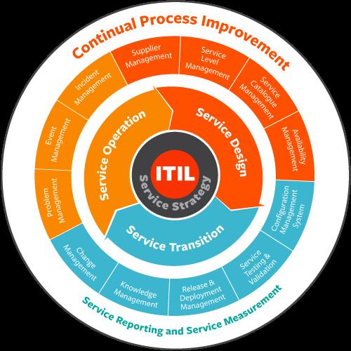 ITIL Standard Process